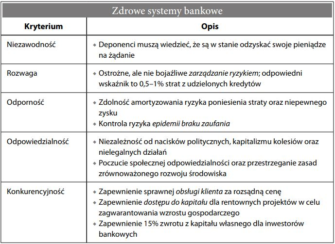 Zdrowe systemy bankowe