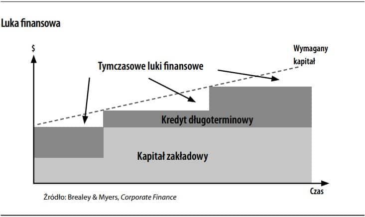 luka finansowa