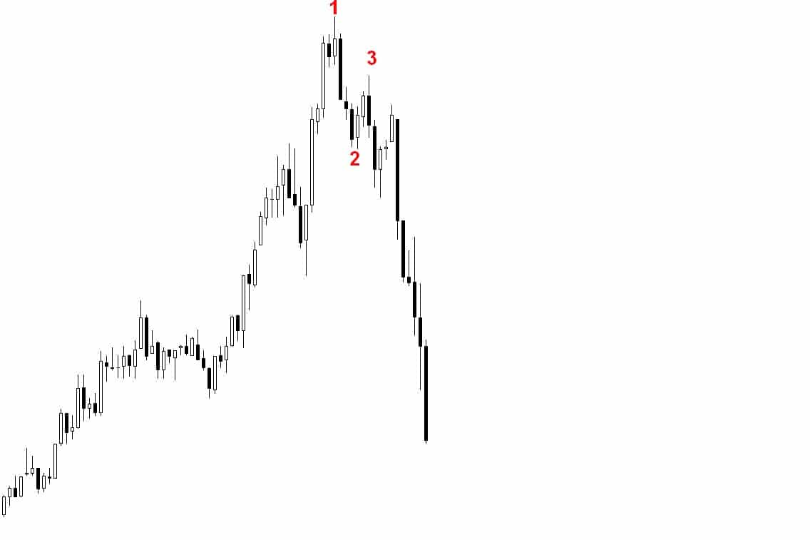 Formacja 1-2-3 jako kompleksowa metoda inwestycyjna