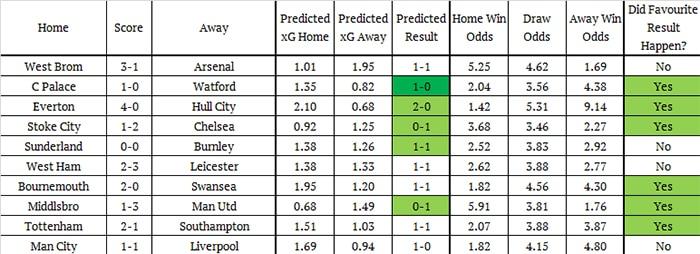 przewidywanie liczby goli w meczach piłki nożnej