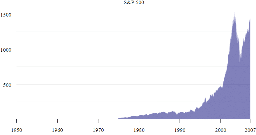 SP500 wykres notowania