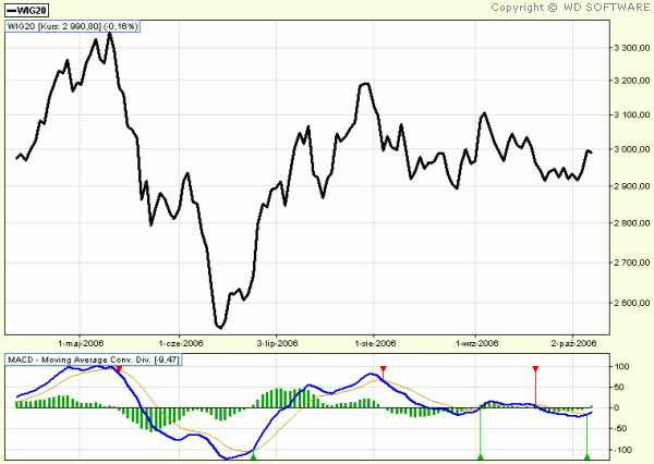 MOVING-AVERAGE-CONVERGENCE-DIVERGENCE-MACD