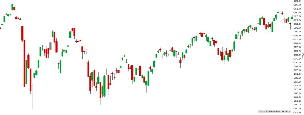 Indeks S&P500 futures e-mini ES
