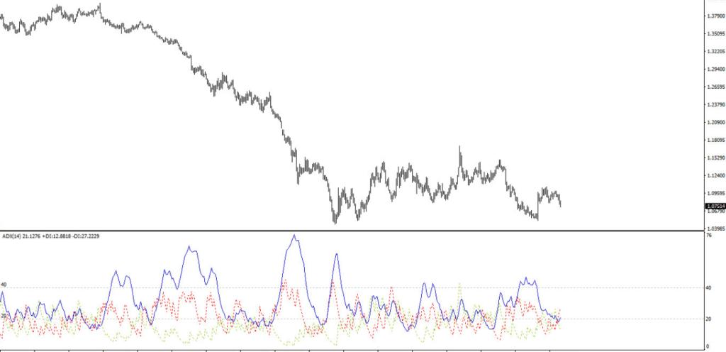 Wskaźnik ADX Average Directional Movement Index
