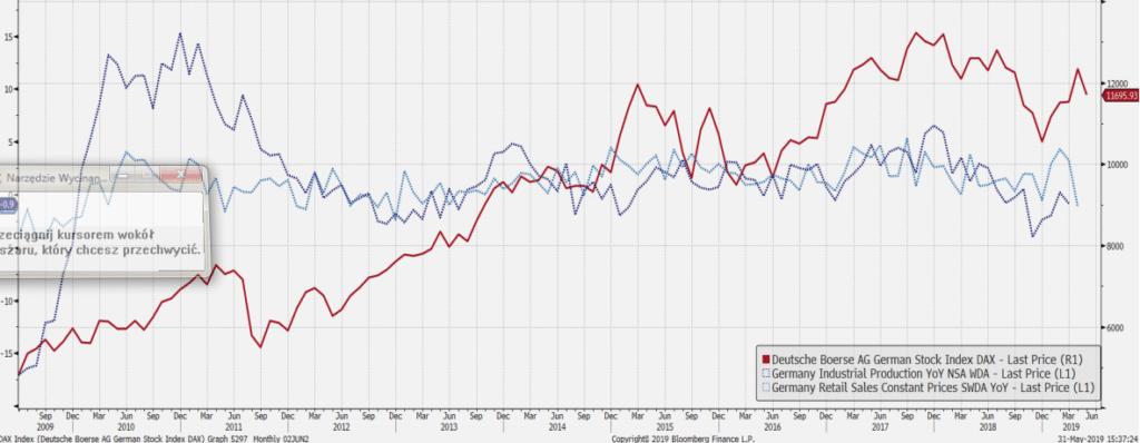 Wykres 4: indeks DAX (czerwona linia), produkcja przemysłowa Niemiec (r/r) oraz sprzedaż detaliczna Niemiec (r/r), źródło: Bloomberg
