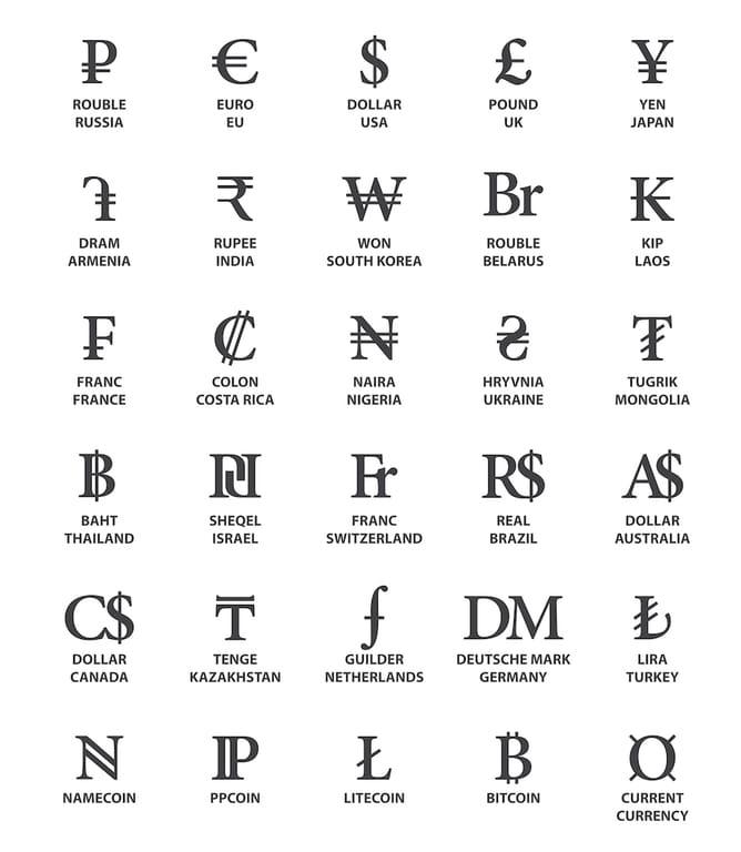 nazwy walut, kody i symbole walut – słownictwo i wyrażenia