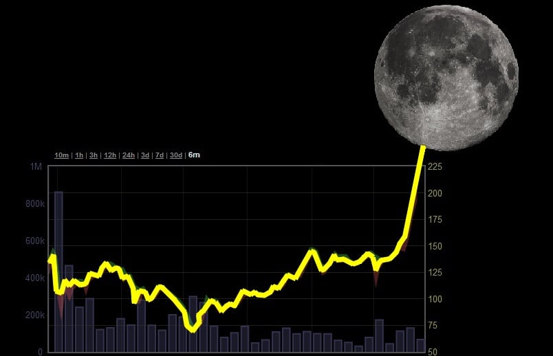 All-Time High (ATH)