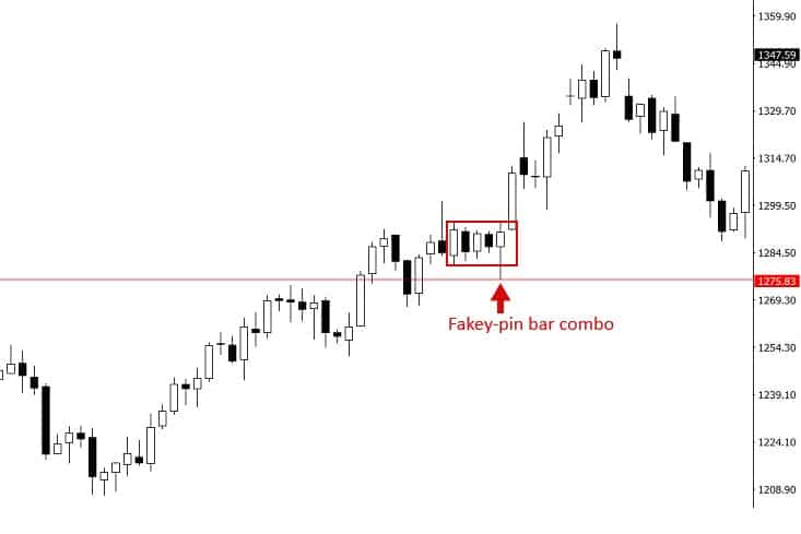 fakey pin bar
