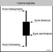 Czarna Szpulka